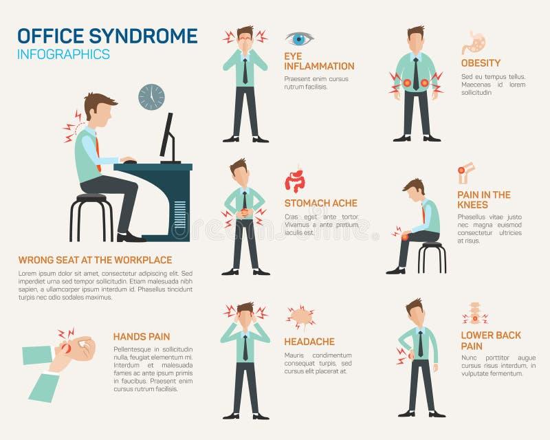 办公室综合症状的传染媒介平的例证 向量例证