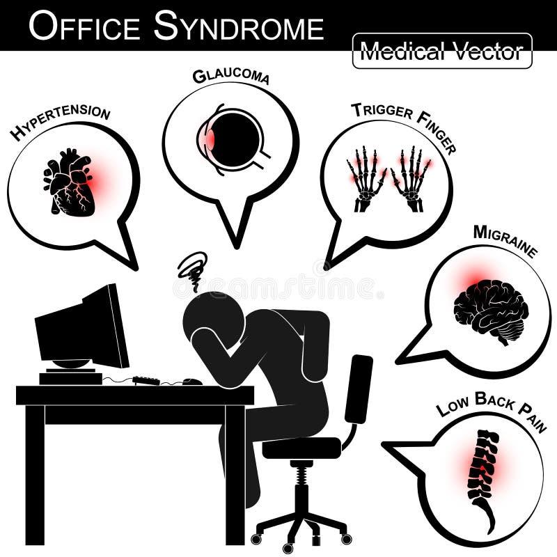 办公室综合症状 向量例证