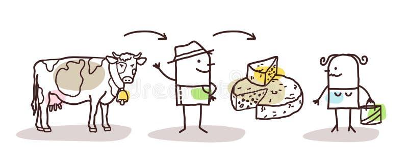 动画片农夫乳酪生产和直接消费者 库存例证