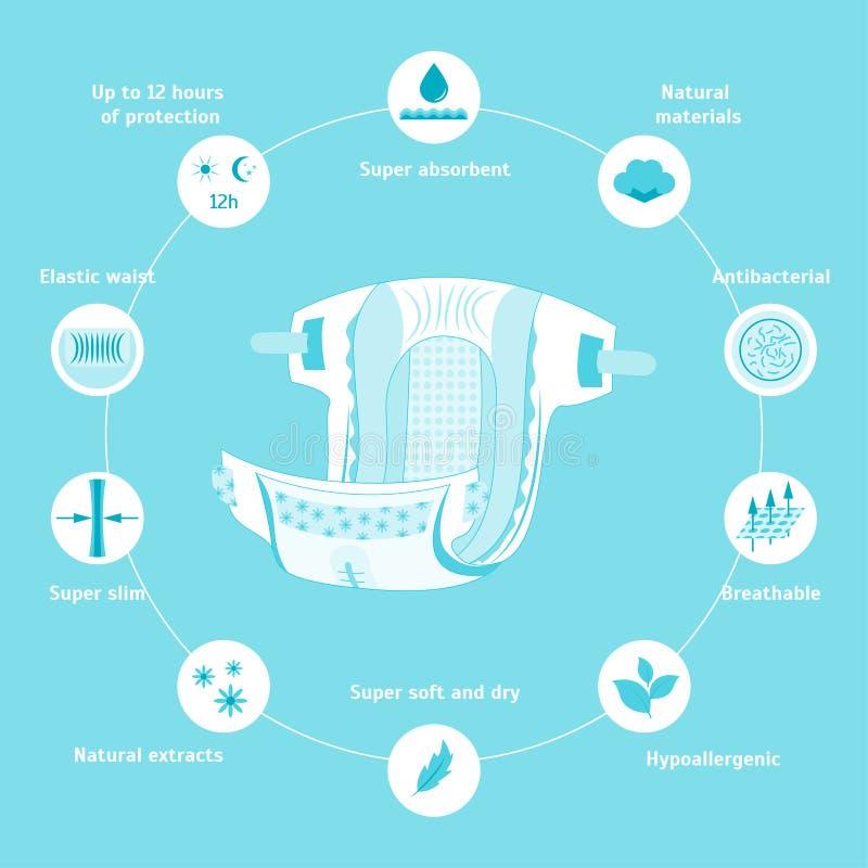 动画片尿布特征Infographic卡片海报 向量 向量例证