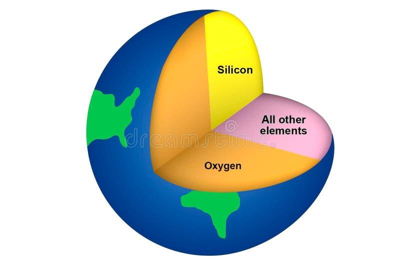 化学元素比率在外壳的 向量例证