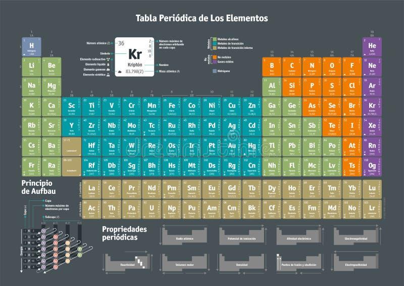化学元素的周期表-西班牙语版本 库存例证
