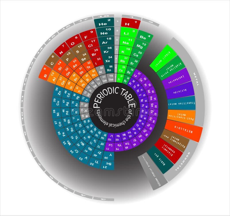 化学元素的周期表,圆 皇族释放例证