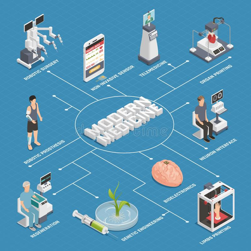 医学未来技术流程图 库存例证