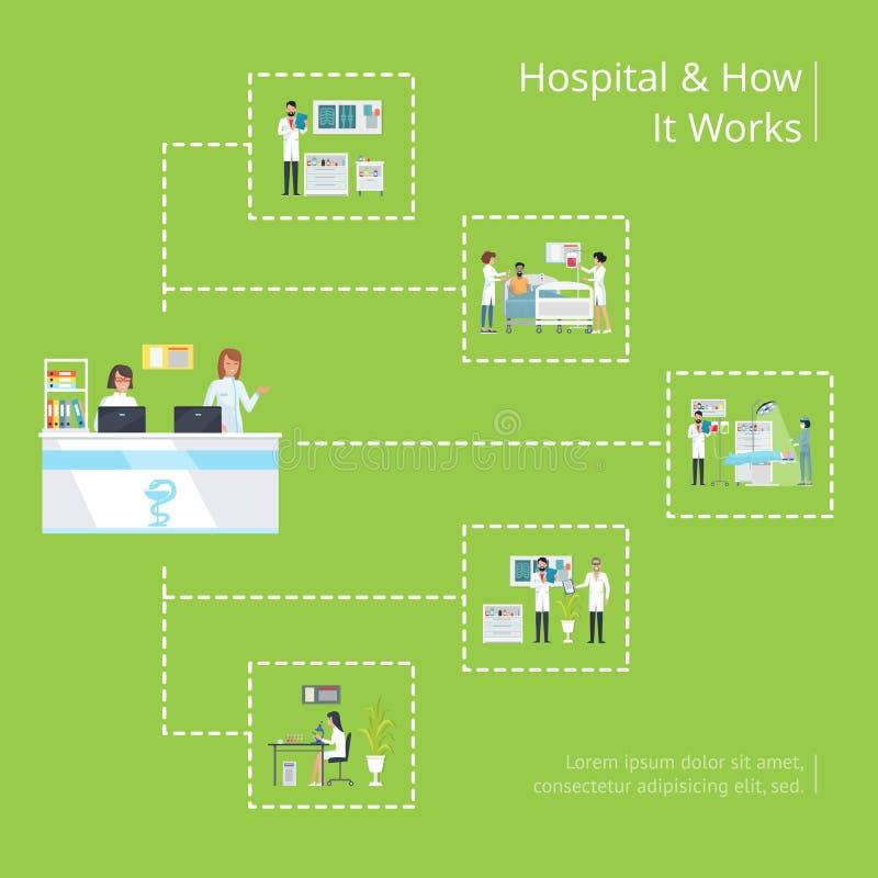 医院和有它工作医疗海报传染媒介 皇族释放例证