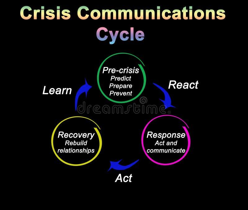危机通信循环 向量例证