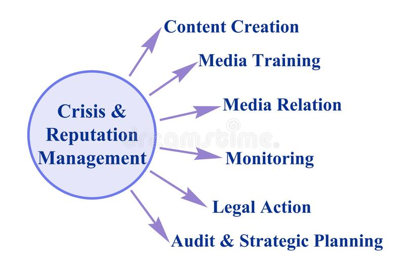 危机&名誉管理组分  向量例证