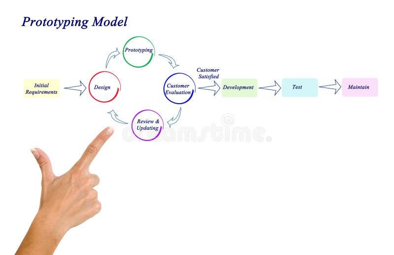 原型模型 免版税库存照片