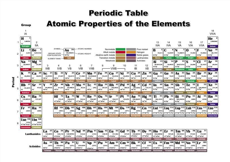 原子元素定期属性表 向量例证