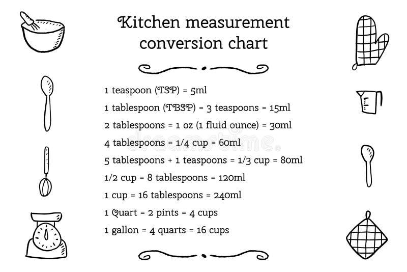 厨房单位换算 向量例证