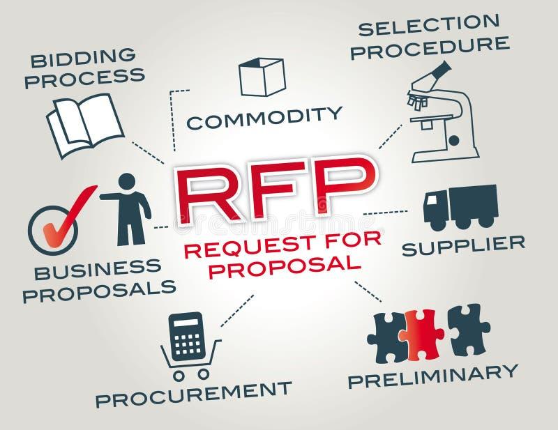 索取承包人估价书RFP 向量例证