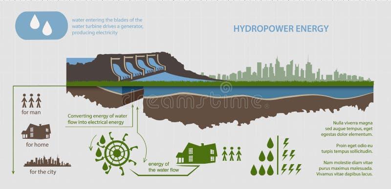 可再造能源水电站 向量例证