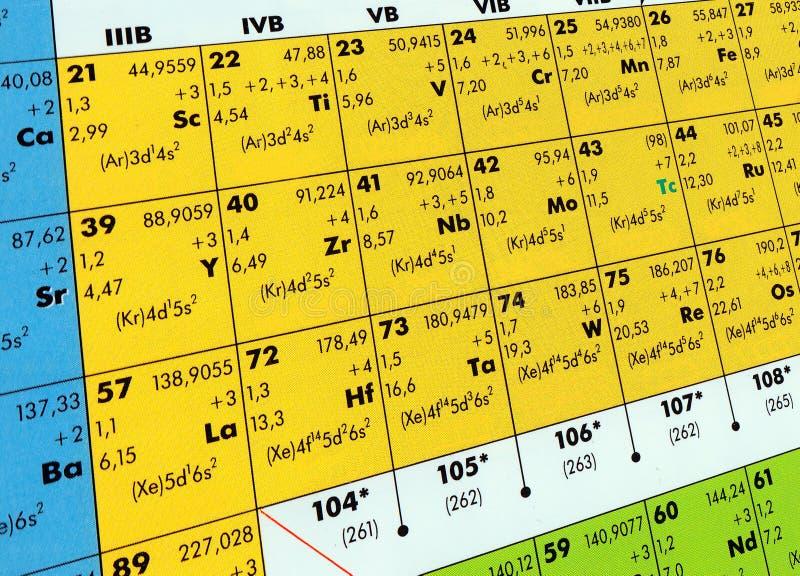 周期表 免版税图库摄影