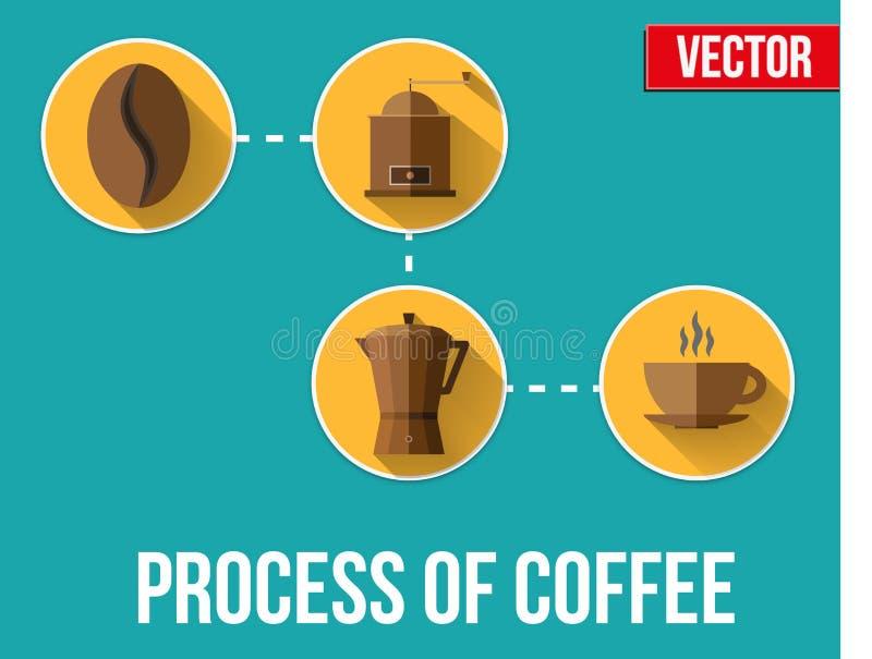 咖啡做-在平的设计的过程 向量 皇族释放例证