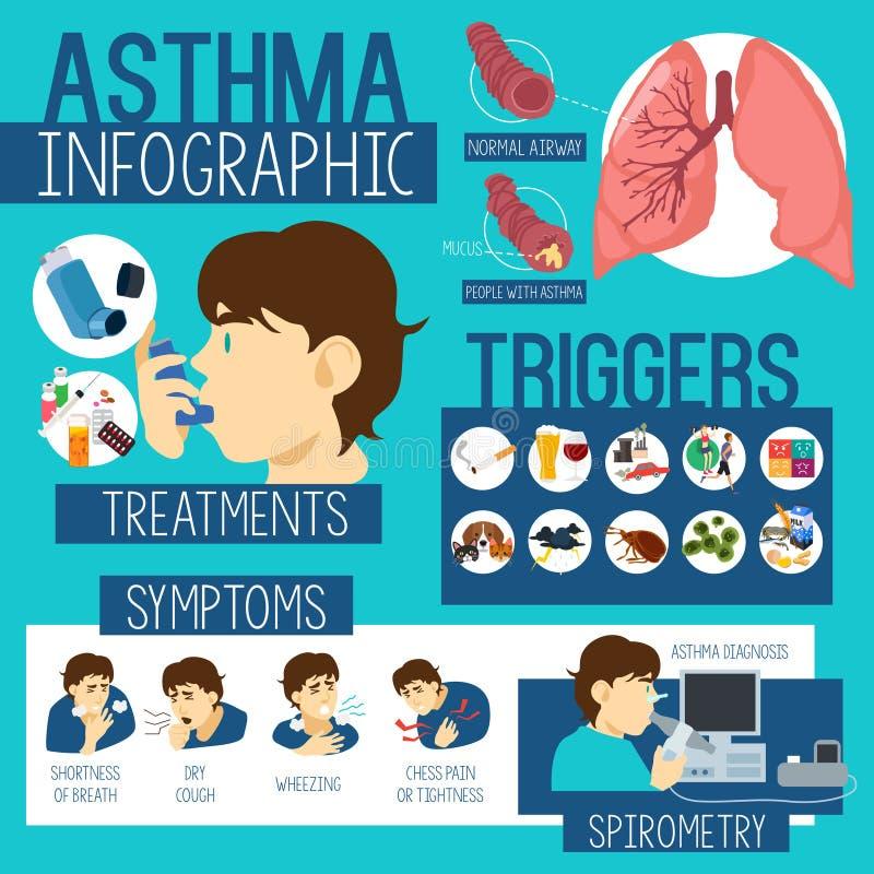 哮喘医疗保健Infographics 皇族释放例证