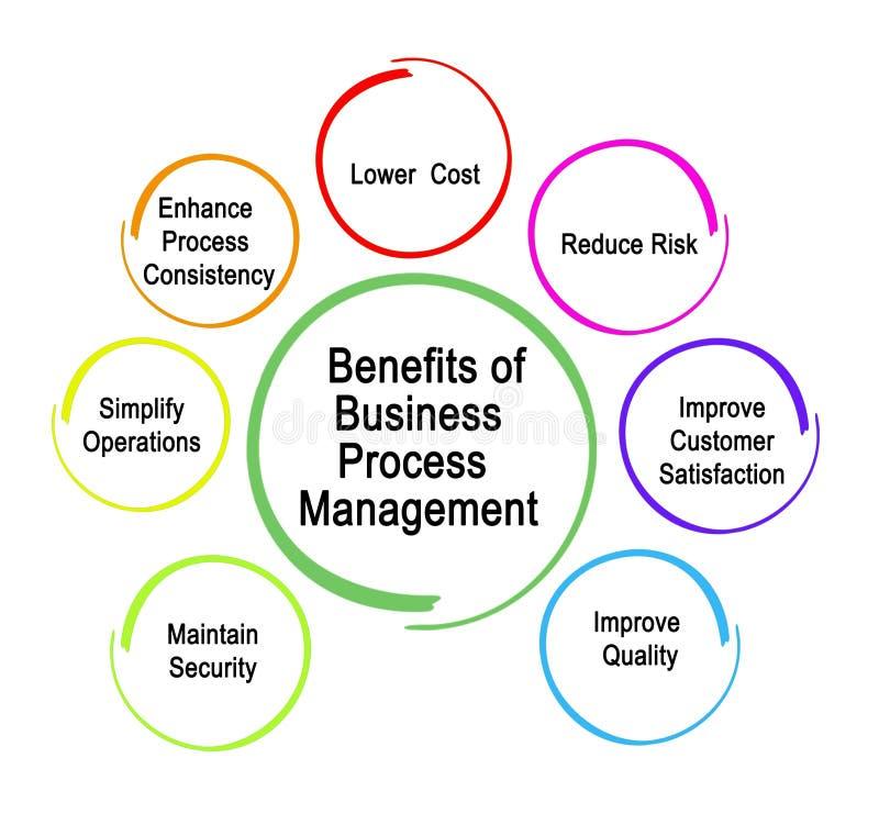 商业运作管理 向量例证