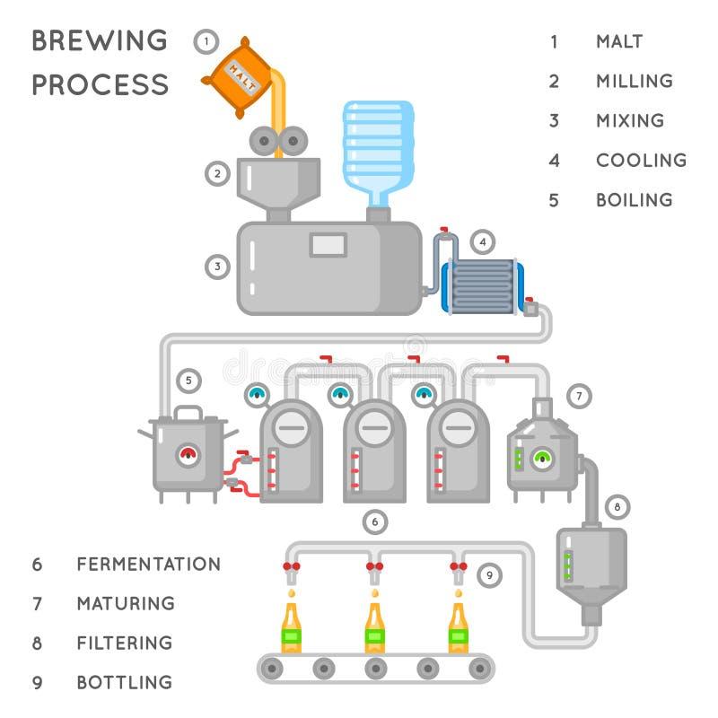 啤酒过程 酿造infographic或啤酒厂传染媒介例证 皇族释放例证