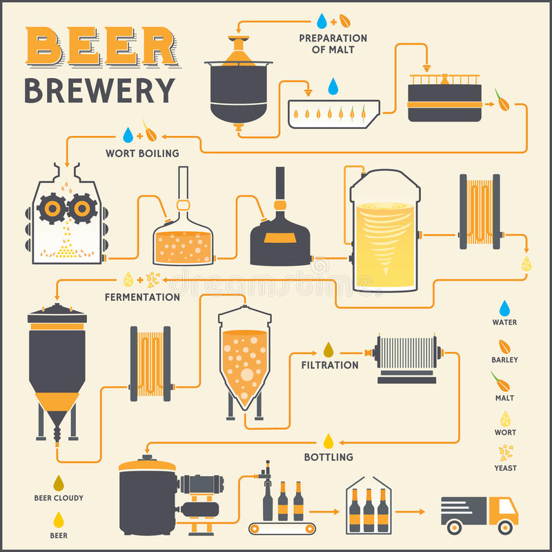 啤酒酿造过程,啤酒厂工厂生产 库存例证