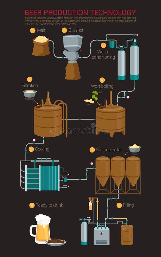 啤酒infographic的生产过程 库存例证