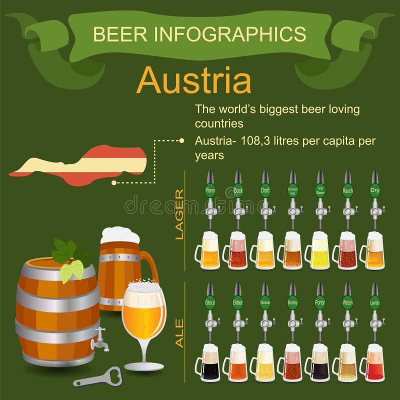 啤酒infographics 世界的最大的啤酒爱恋的国家- Aus 库存例证