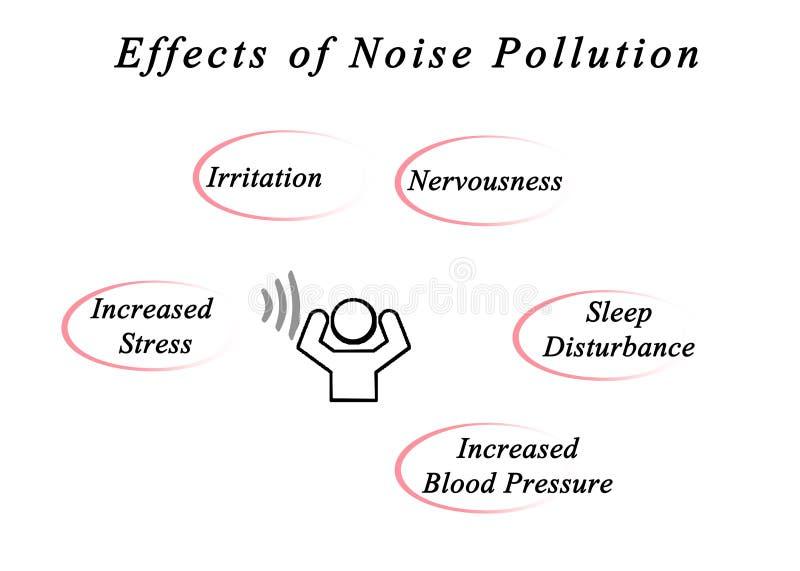 噪音污染的作用 库存例证