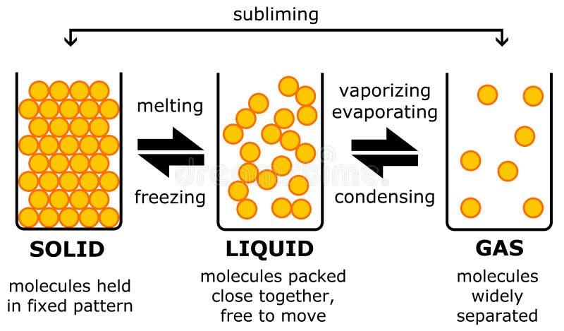 固态液体气体 皇族释放例证