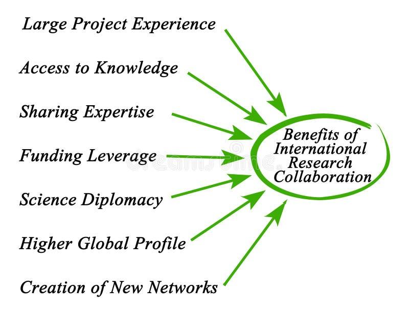 国际研究合作的好处 库存例证
