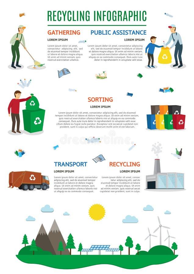 在会集和回收废物题材的传染媒介infographics  向量例证