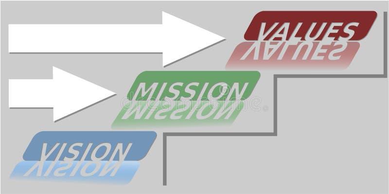 在浅灰色的背景,蓝色,绿色和红色题字,纸箭头的视觉、使命和价值软的技能横幅 向量例证