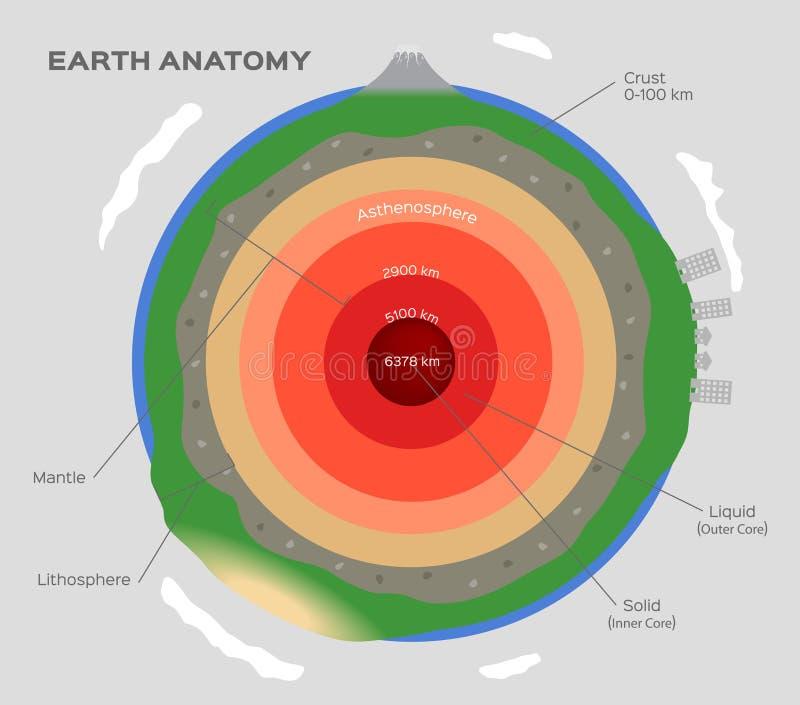 在白色的地球结构 用硬皮覆盖上部下地幔外面和内核股票传染媒介 皇族释放例证