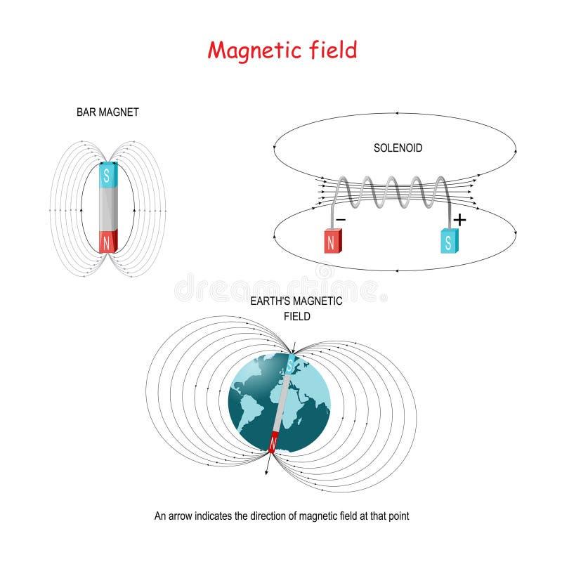 在磁铁棒、螺线管和地球的磁场的磁场 向量例证