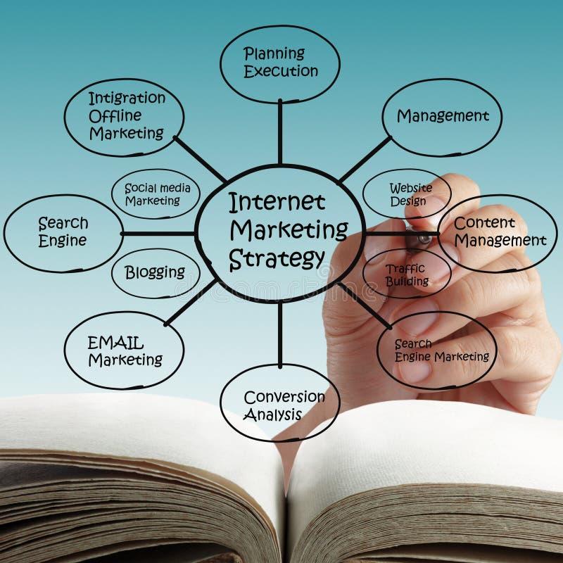 在线互联网营销。 库存图片