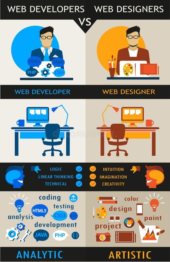 在网设计师和网络开发商之间的区别 向量例证
