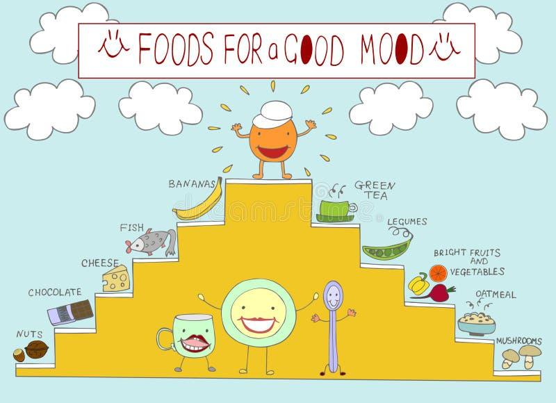 在食物题目的信息图表,提高心情 向量例证