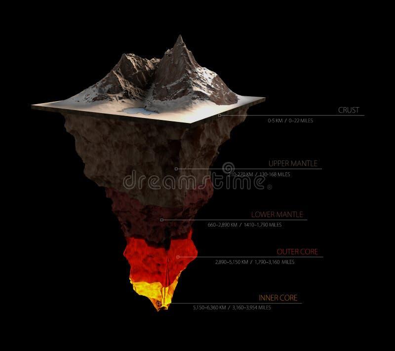在黑色隔绝的地球结构 外壳、上地幔、更低,外面核心和内在3dillustration 皇族释放例证