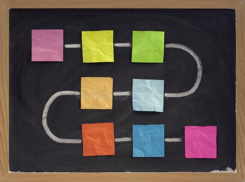 在黑板的空白的流程图 免版税库存图片