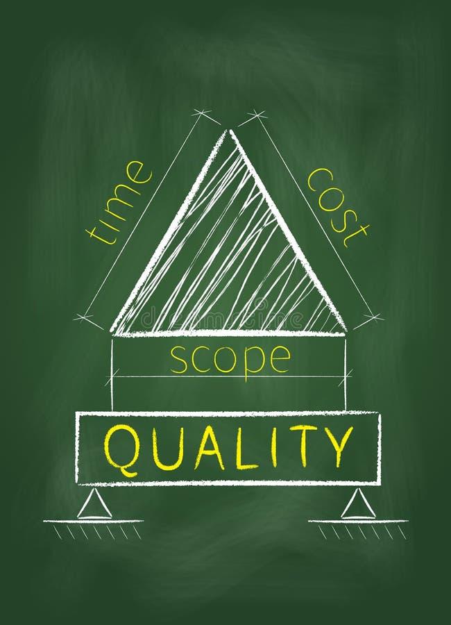 在黑板的项目管理三角 向量例证