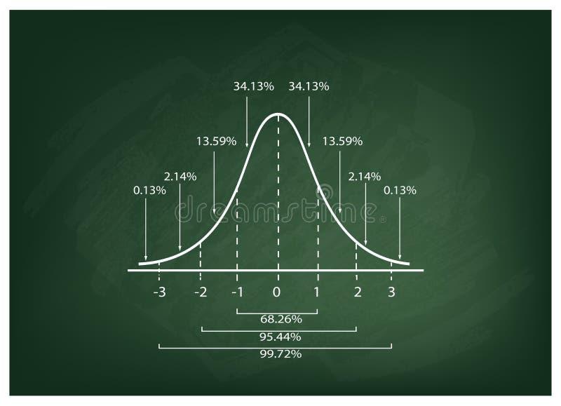 在黑板背景的正态分布曲线图 皇族释放例证