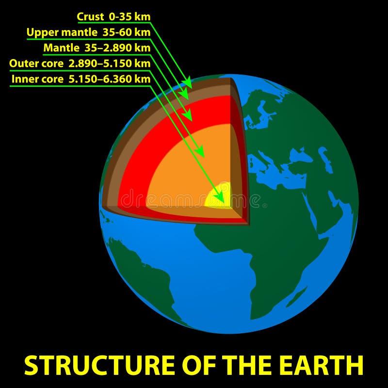 地球的结构 皇族释放例证