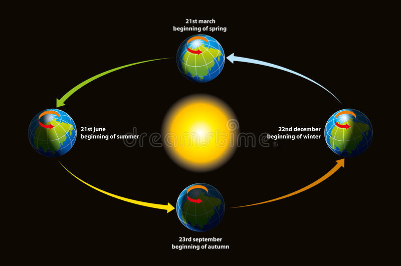 地球黄道s 向量例证
