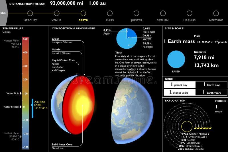 地球,行星,技术数据表,部分切口 皇族释放例证