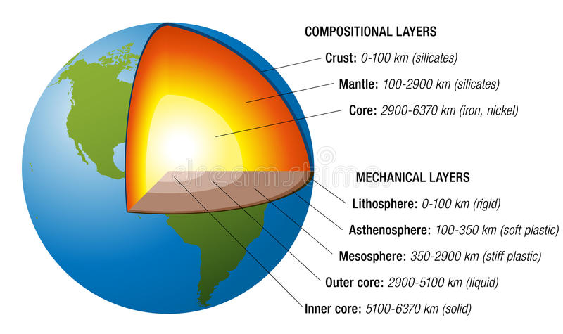 地球结构白色 皇族释放例证