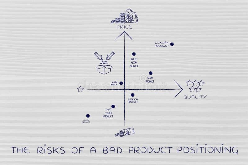 坏产品定位的风险,与错误产品s的地图 向量例证