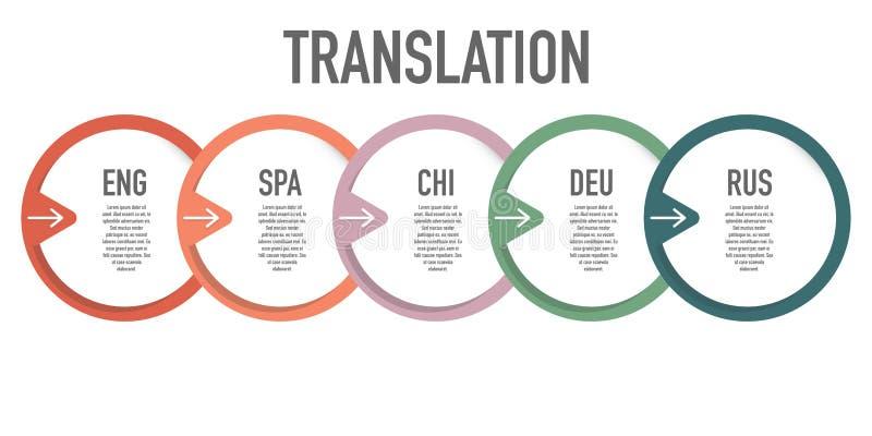 外国语翻译创造性的象商标传染媒介 向量例证