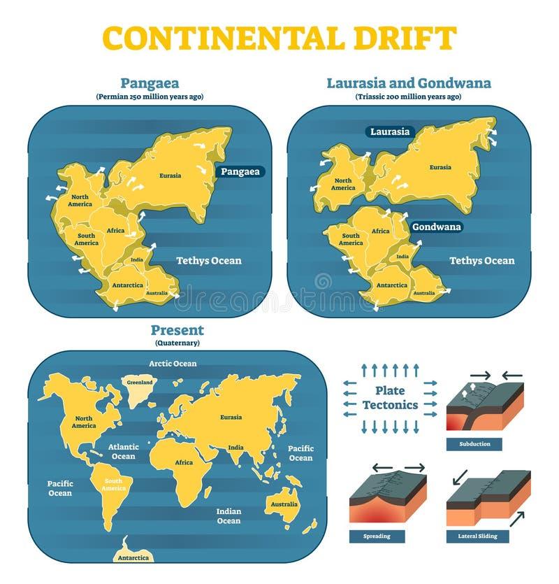 大陆漂移按年代运动,与地球大陆的历史时间安排:Pangaea,劳亚古陆,冈瓦纳 库存例证