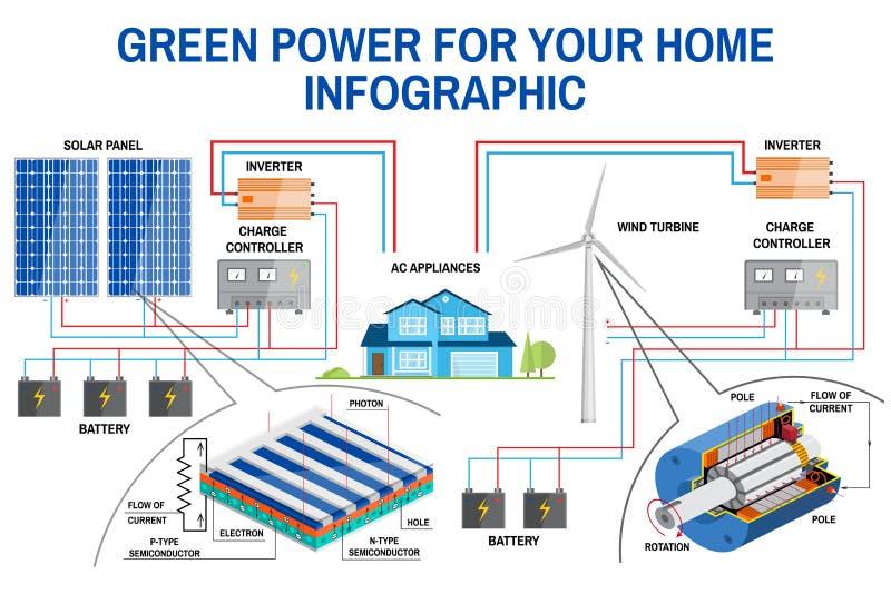 太阳电池板和风力家庭infographic的一代系统 库存例证