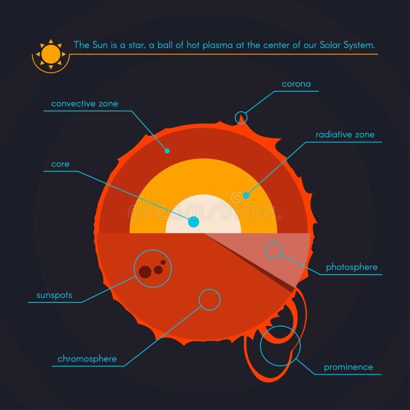 太阳的层数 库存例证