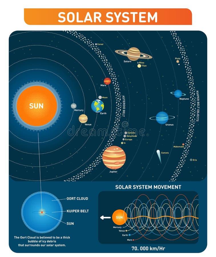 太阳系行星、太阳、小游星地带、kuiper传送带和其他主要目的 探险空间传染媒介例证汇集 皇族释放例证