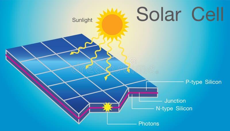 太阳能电池结构层数例证 皇族释放例证