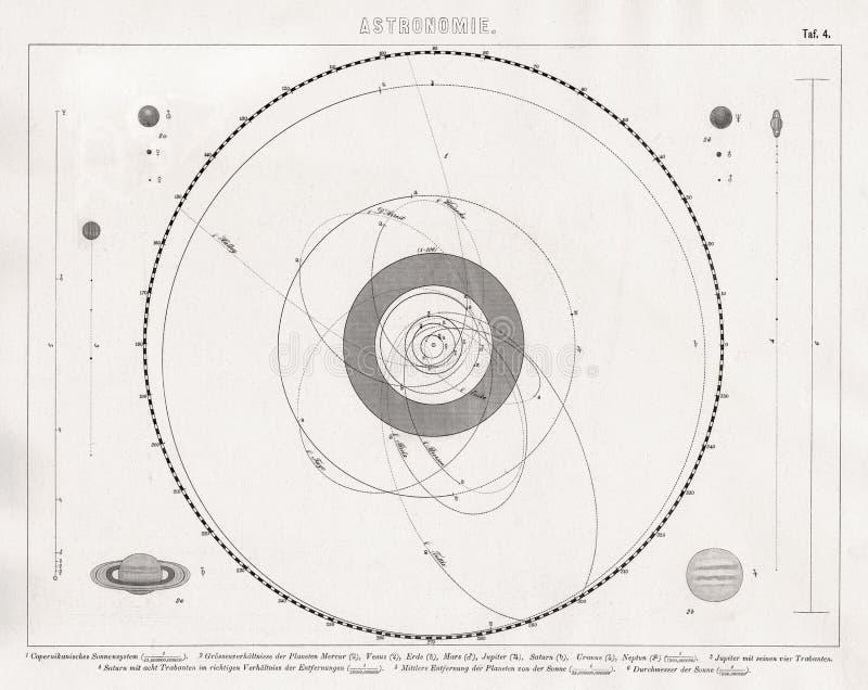 太阳系比尔德地图有行星和彗星轨道的 免版税库存图片
